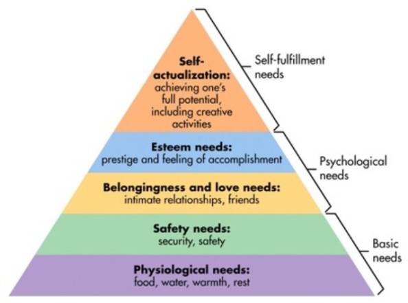 maslows-hierarchy-of-needs12